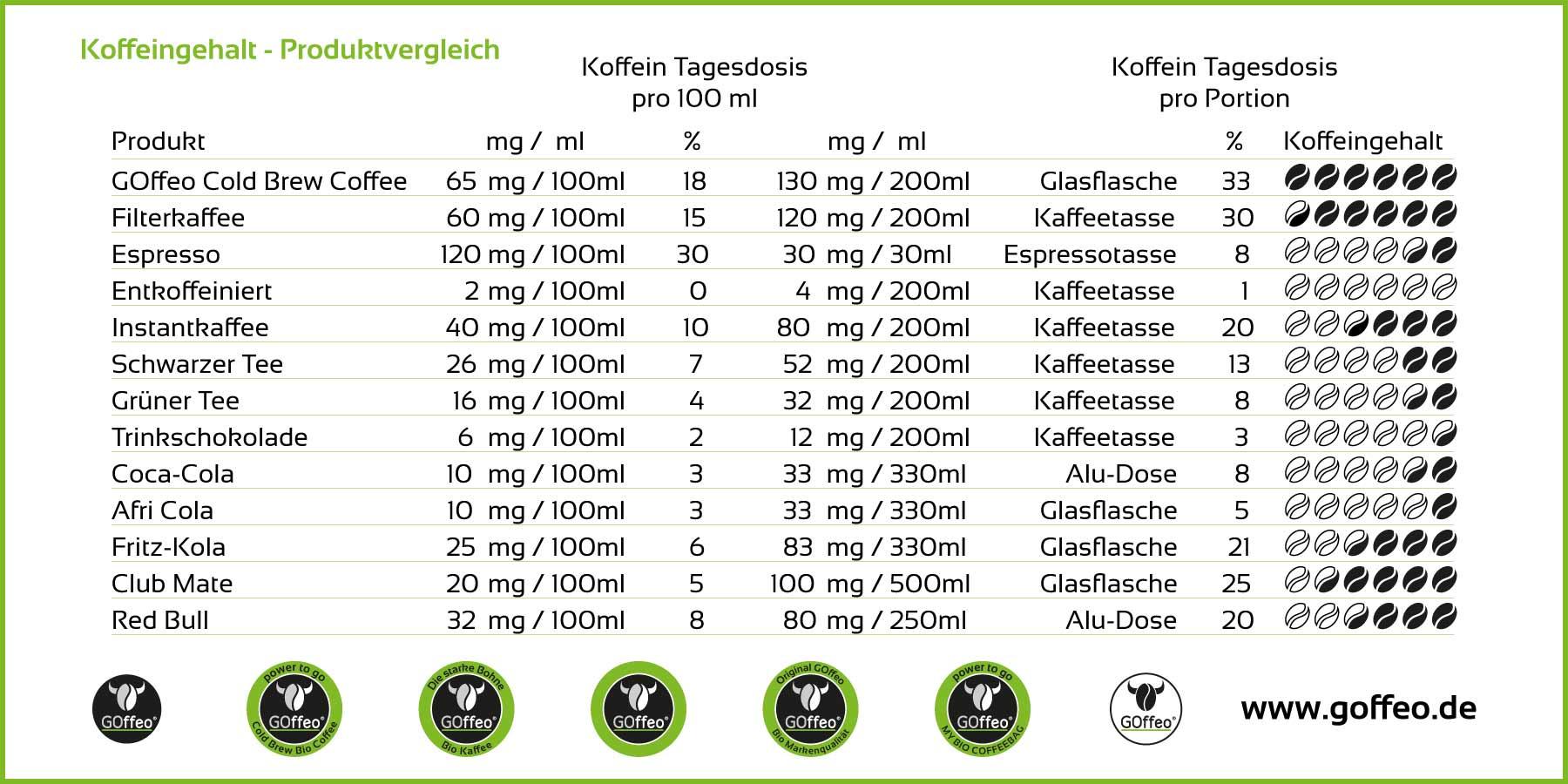 GOffeo-Cold Brew-Bio-Coffein-Koffeingehalt-Produktvergleich